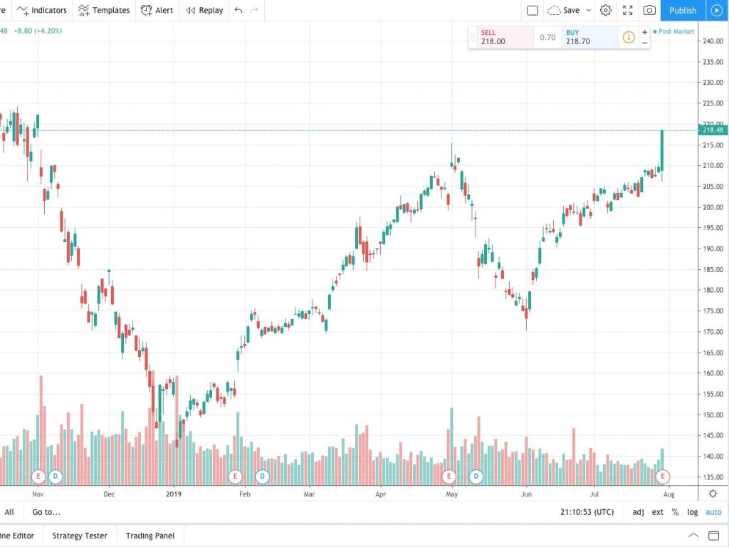 TradingView Integrates More Brokers And Features, 'Twitch