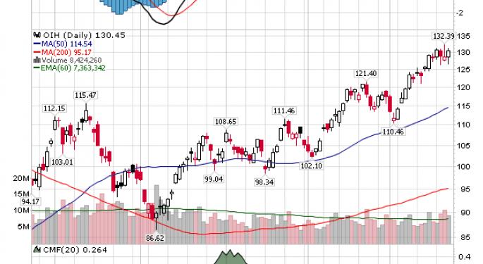 Diamond Offshore Drilling, Inc  (NYSE:DO), Halliburton