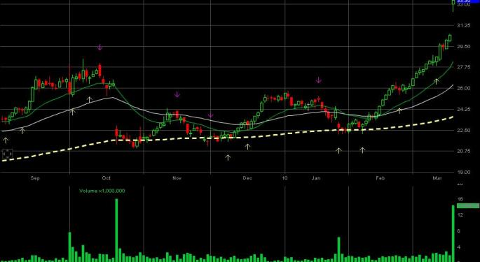 Polycom Inc. PLCM Moves Into A Fresh High Trajectory With Strong Volumes