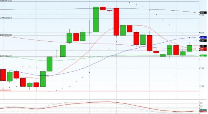 Technical Forecast for FTSE China A50