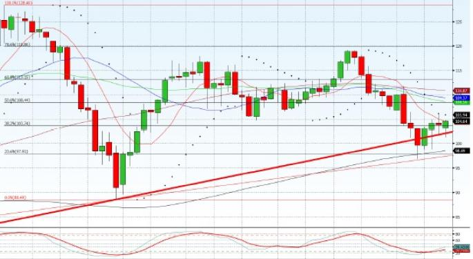 Technical Forecast for Brent Crude for 19th May 2013