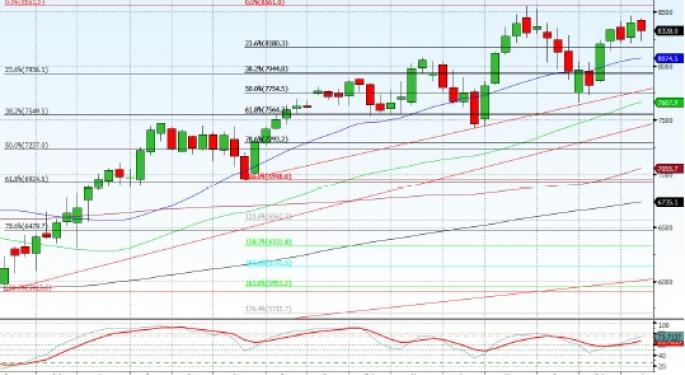 Technical Forecast for Dax