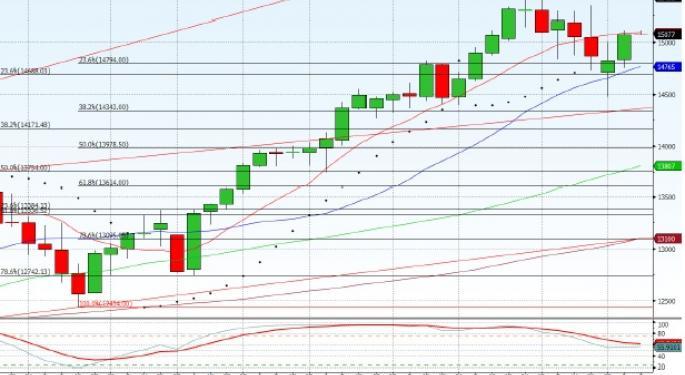 Technical Forecast for Dow Jones