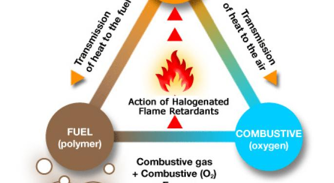 Flame Retardant Chemicals Market worth $10,340 Million by 2019