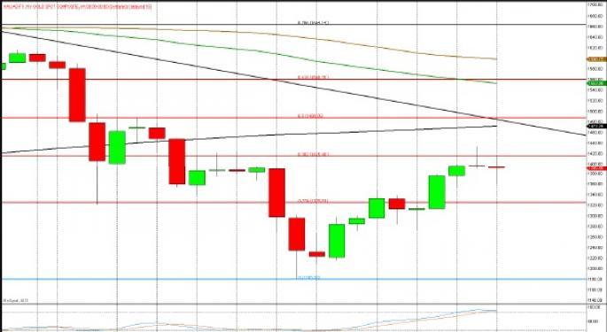 Technical Forecast for Spot Gold