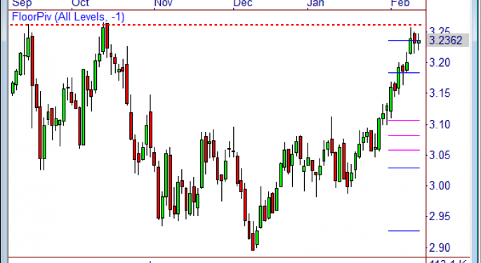 Heating Oil is One to Watch