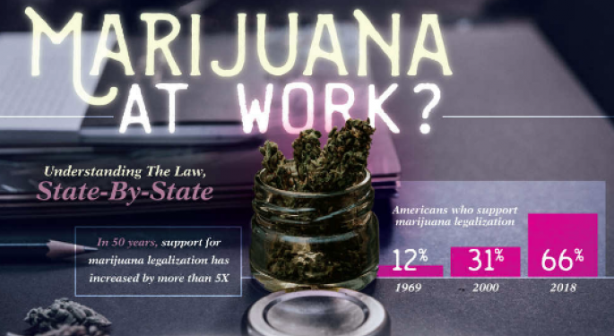 How Is Legal Cannabis Changing Workplace Drug Testing?