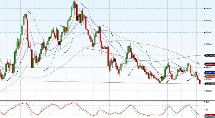 Technical Forecast for Nickel