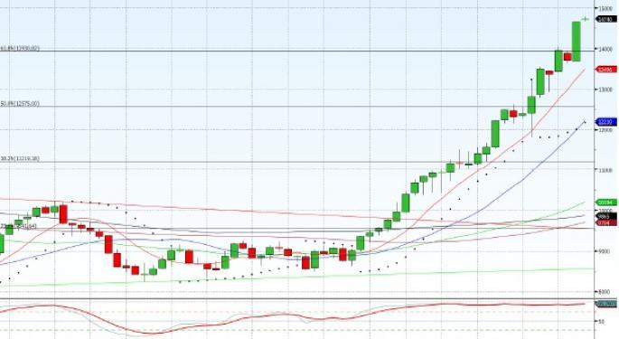 Technical Forecast for Nikkei