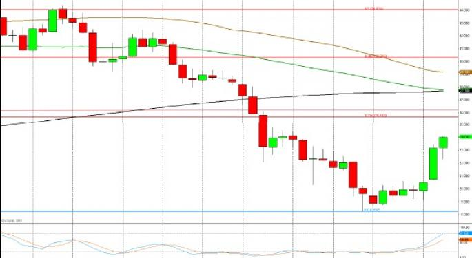 Technical Forecast for Silver