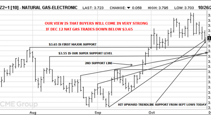 Natural Gas Leading the Way Down, But Could Soon Find Support
