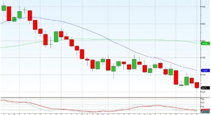 Technical Forecast for Wheat