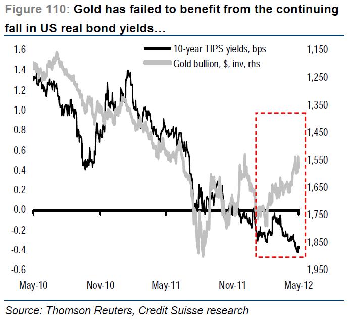 gold_vs_tips.png