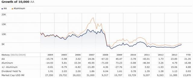 aa_ms_aluminum_price_performance1_0.jpg