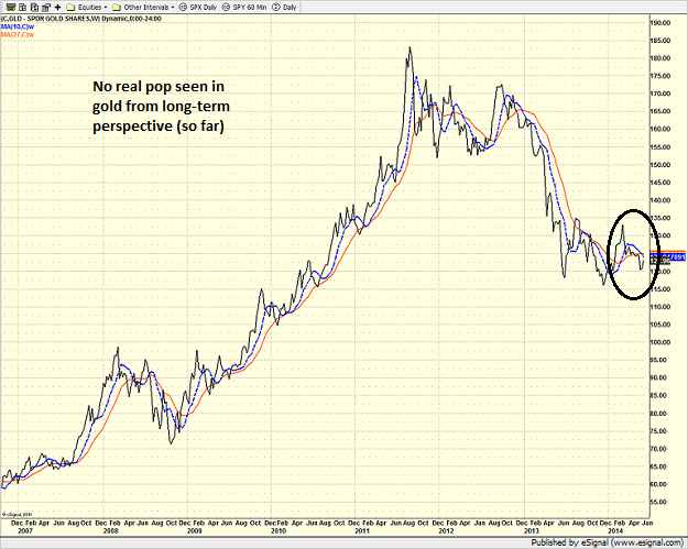 gld_weekly-6-13-14.png