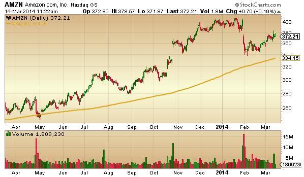 TradingWins.com analysis of AMZN trend