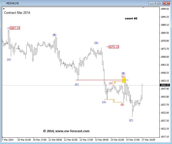 spx elliott wave intraday