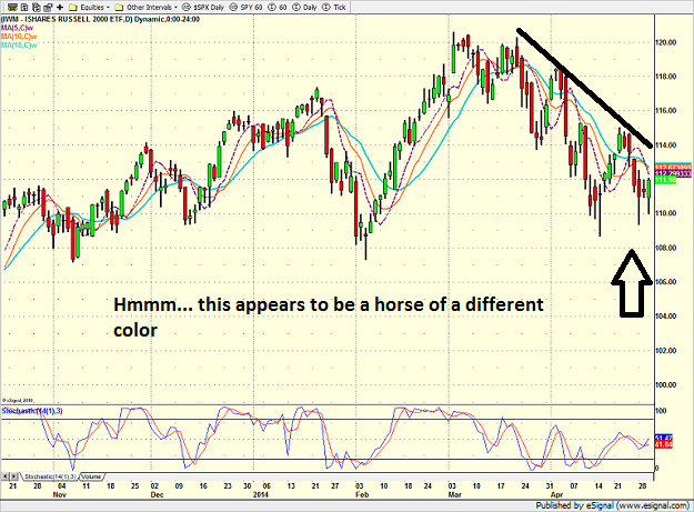 iwm_daily_4-30-14.png