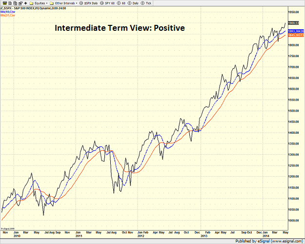 spx_weekly_5-26-14.png