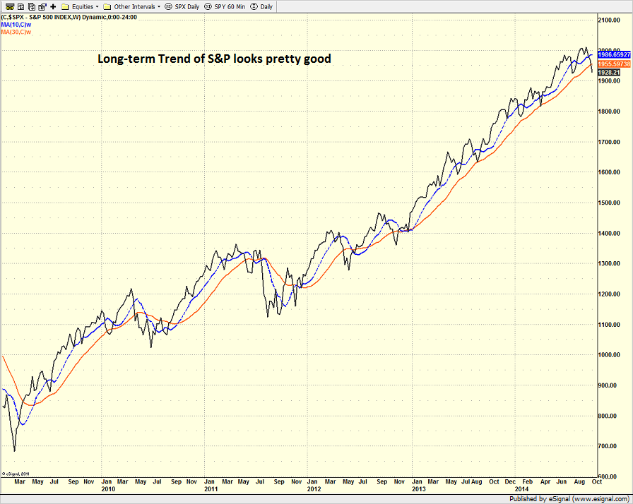 spx_weekly_10.9.14.png