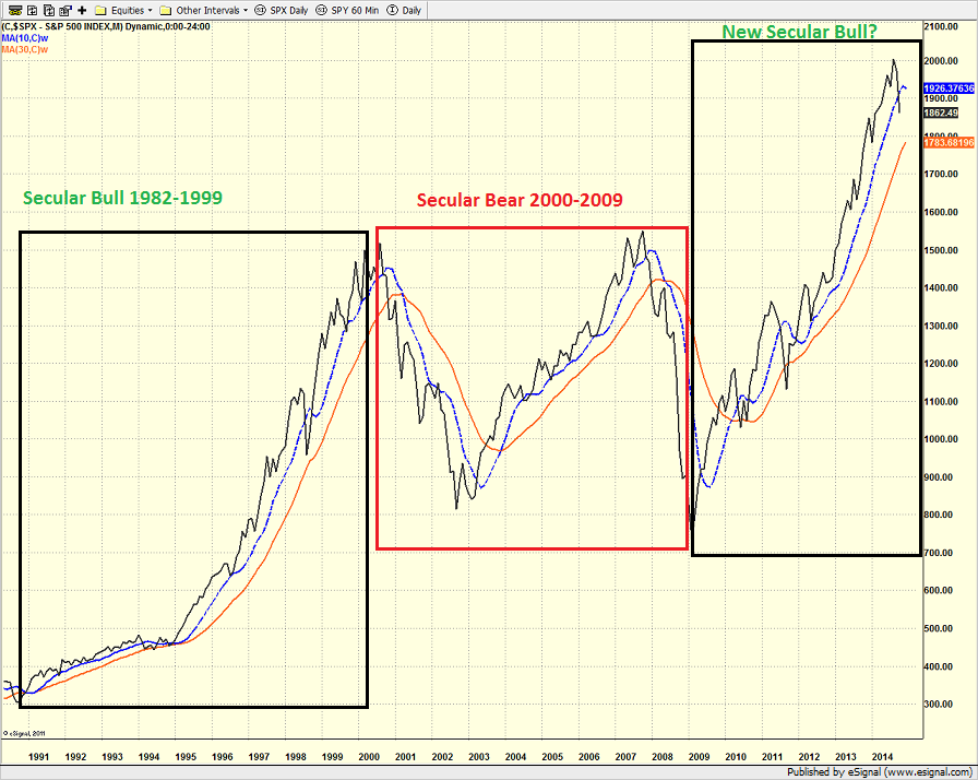 spx_monthly_10.15.14.png