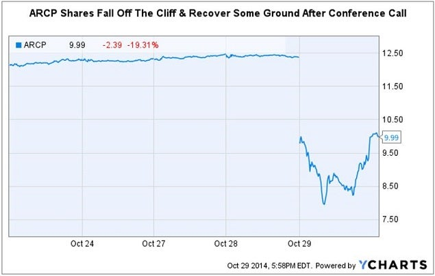 arcp_shares_fall_and_recover_after_call_chart.jpg