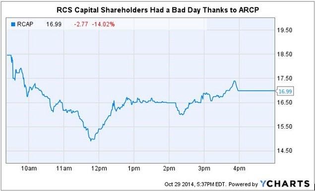 rcap_shareholders_bad_day_arcp_chart.jpg