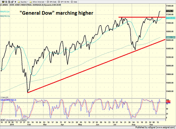 dow_daily_9.19.14.png