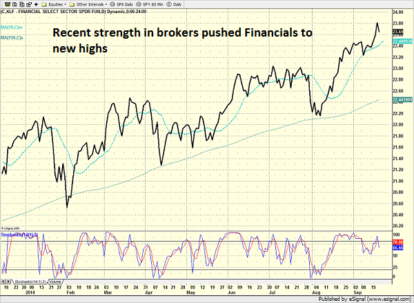 xlf_daily_9.19.14.png