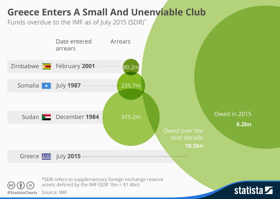 chartoftheday_3603_greece_enters_a_small_and_unenviable_club_n.jpg