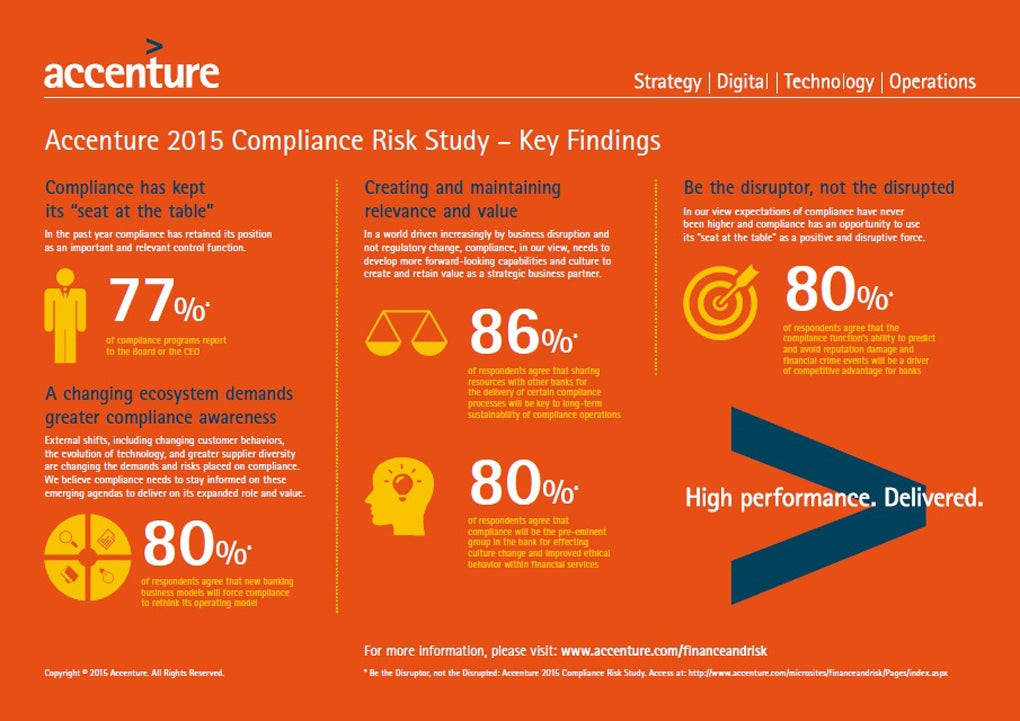accenture-2015-compliance-risk-study-infographic.jpg