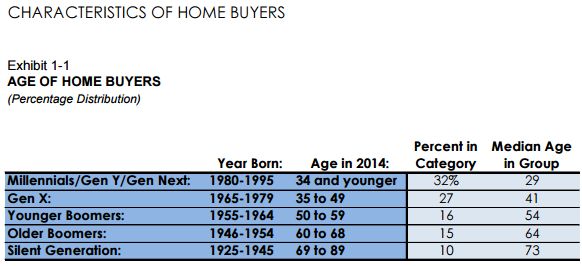 ageofhomebuyers.png