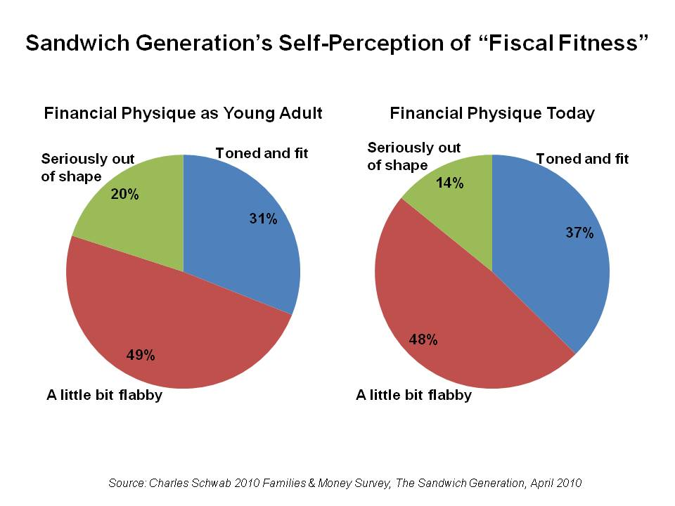sandwich-generations-self-perception-of-fiscal-fitness.jpg