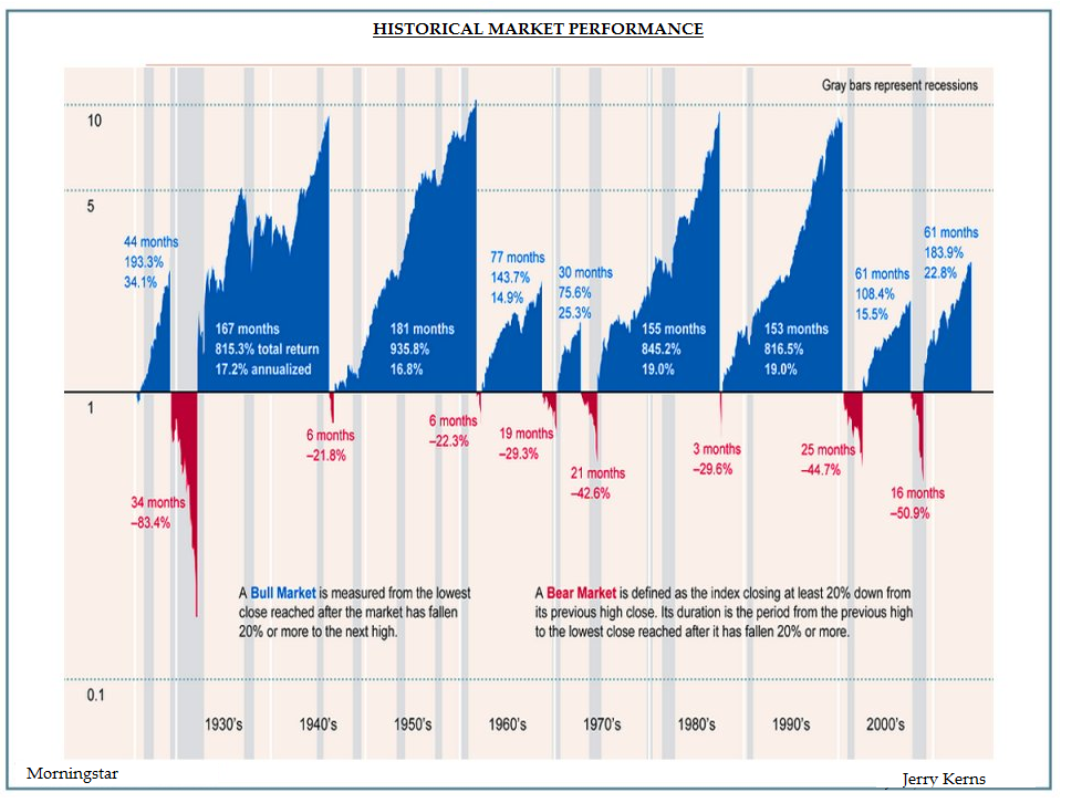 historical-market-performance.png