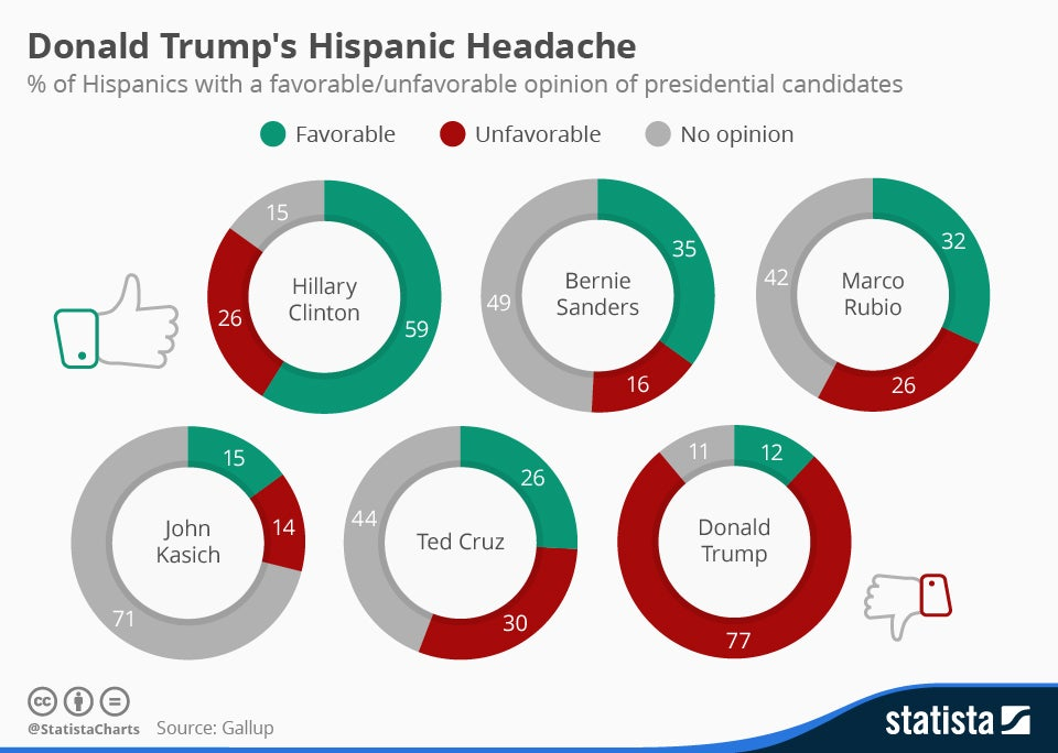 chartoftheday_4523_donald_trumps_hispanic_headache_n.jpg