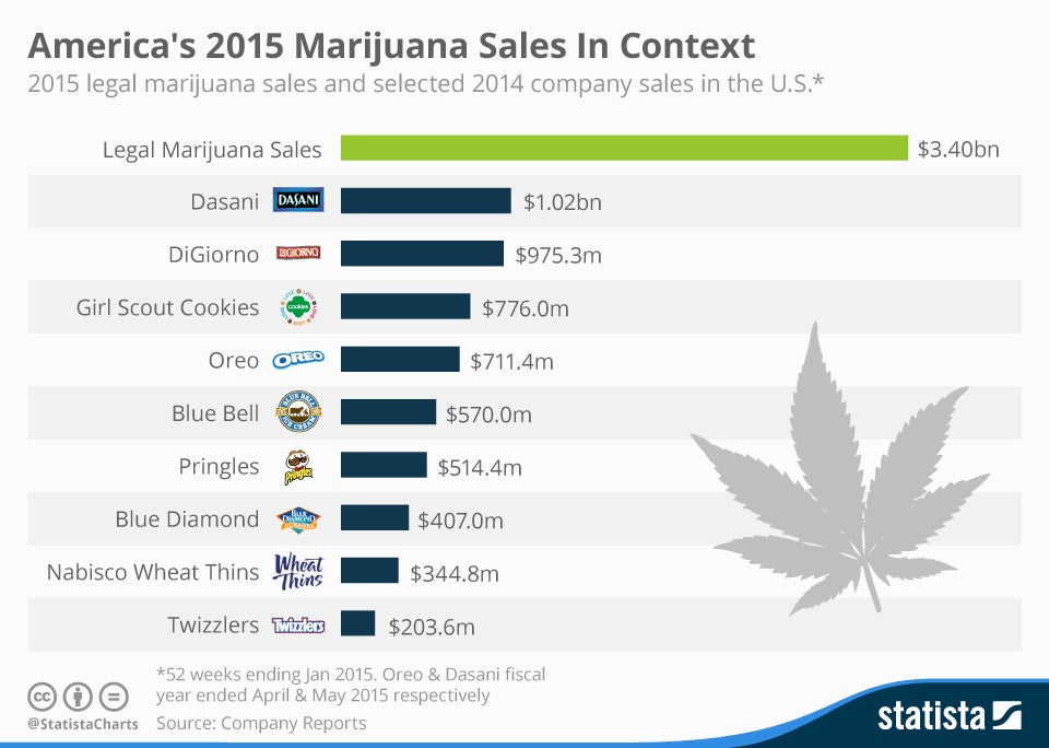 chartoftheday_4550_america_s_2015_marijuana_sales_in_context_n.jpg