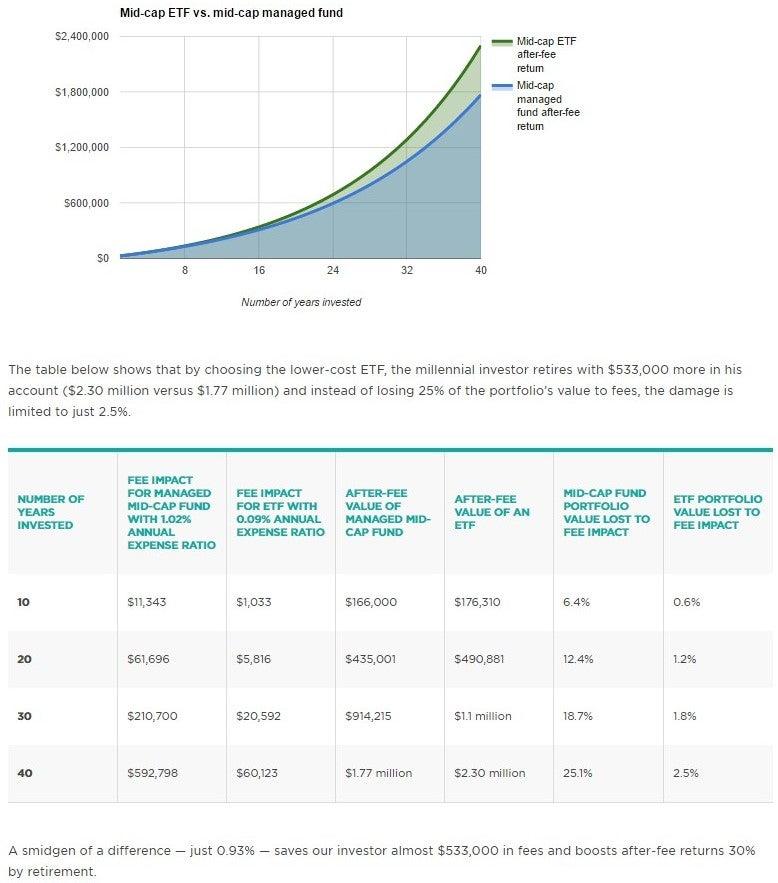 Mid-cap ETF vs. Mid-cap managed fund