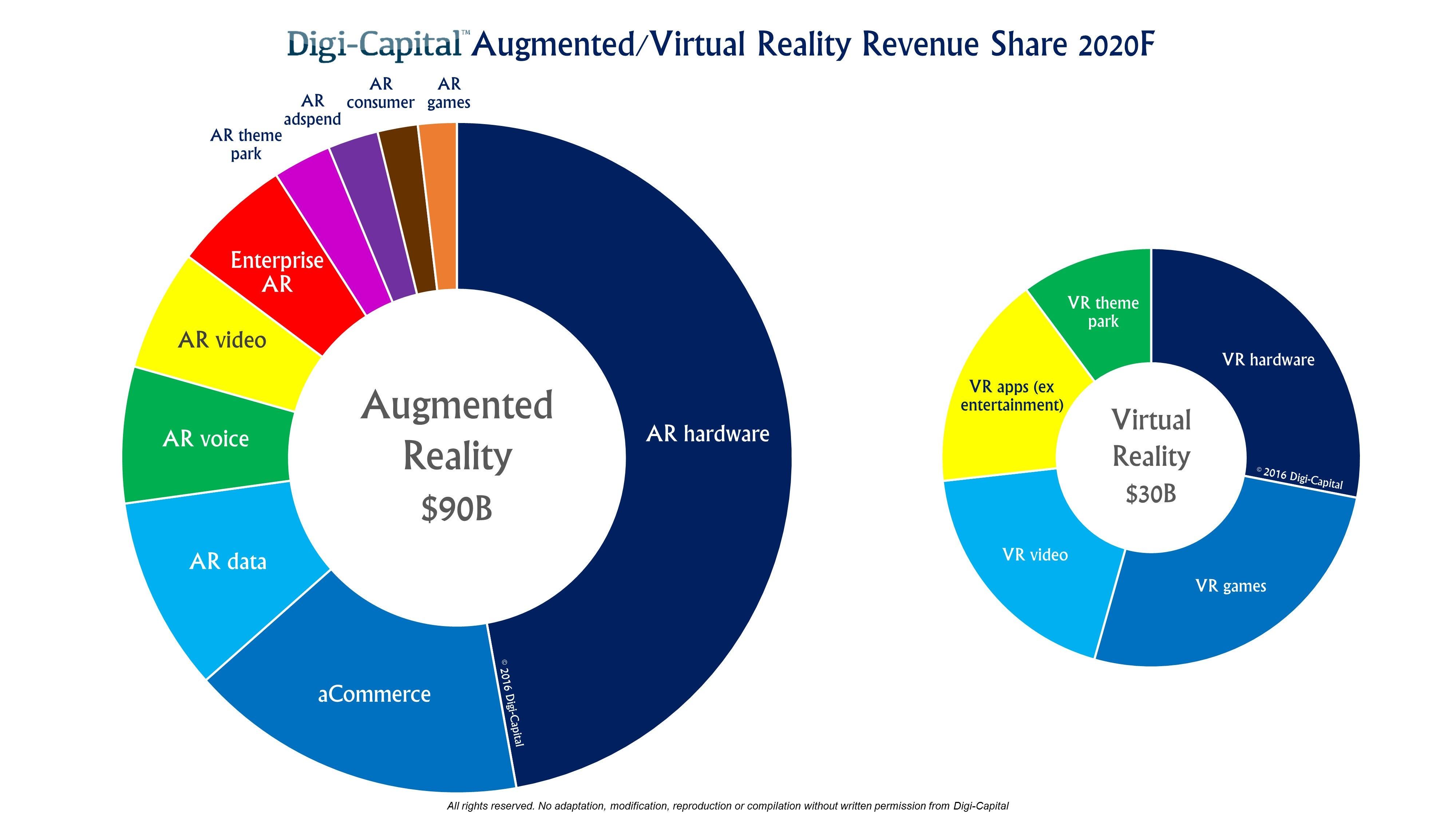 digi-capital-arvr-sector-forecast-2020.jpg