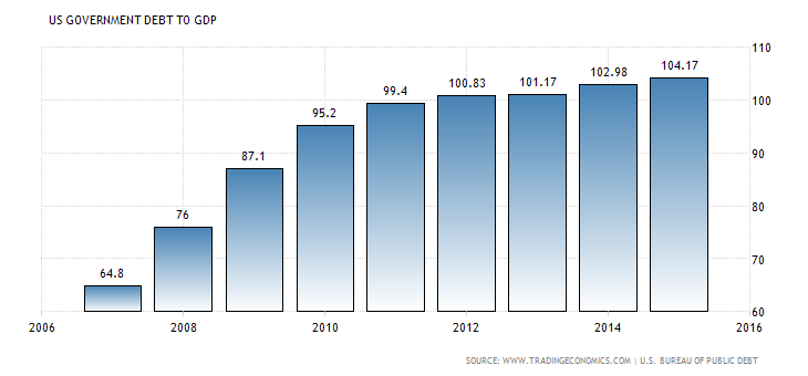 united-states-government-debt-to-gdp.png