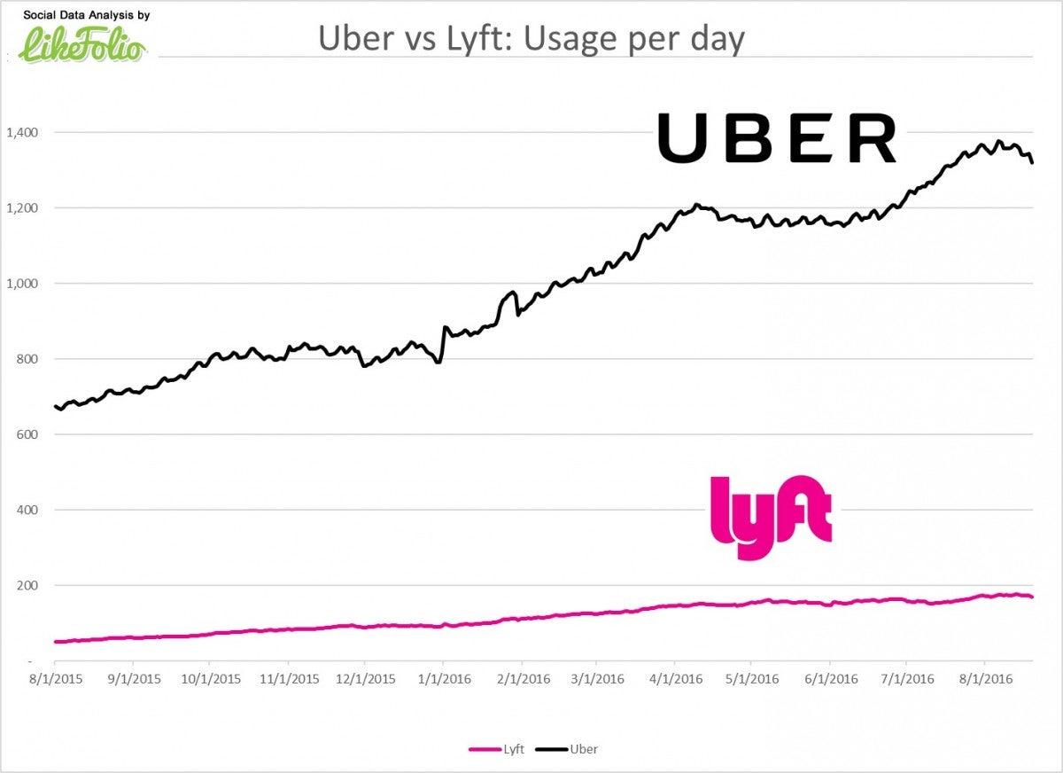 Riding The Crest Of Ride Sharing Uber Vs Lyft Vs Didi Benzinga - Uber heat map us