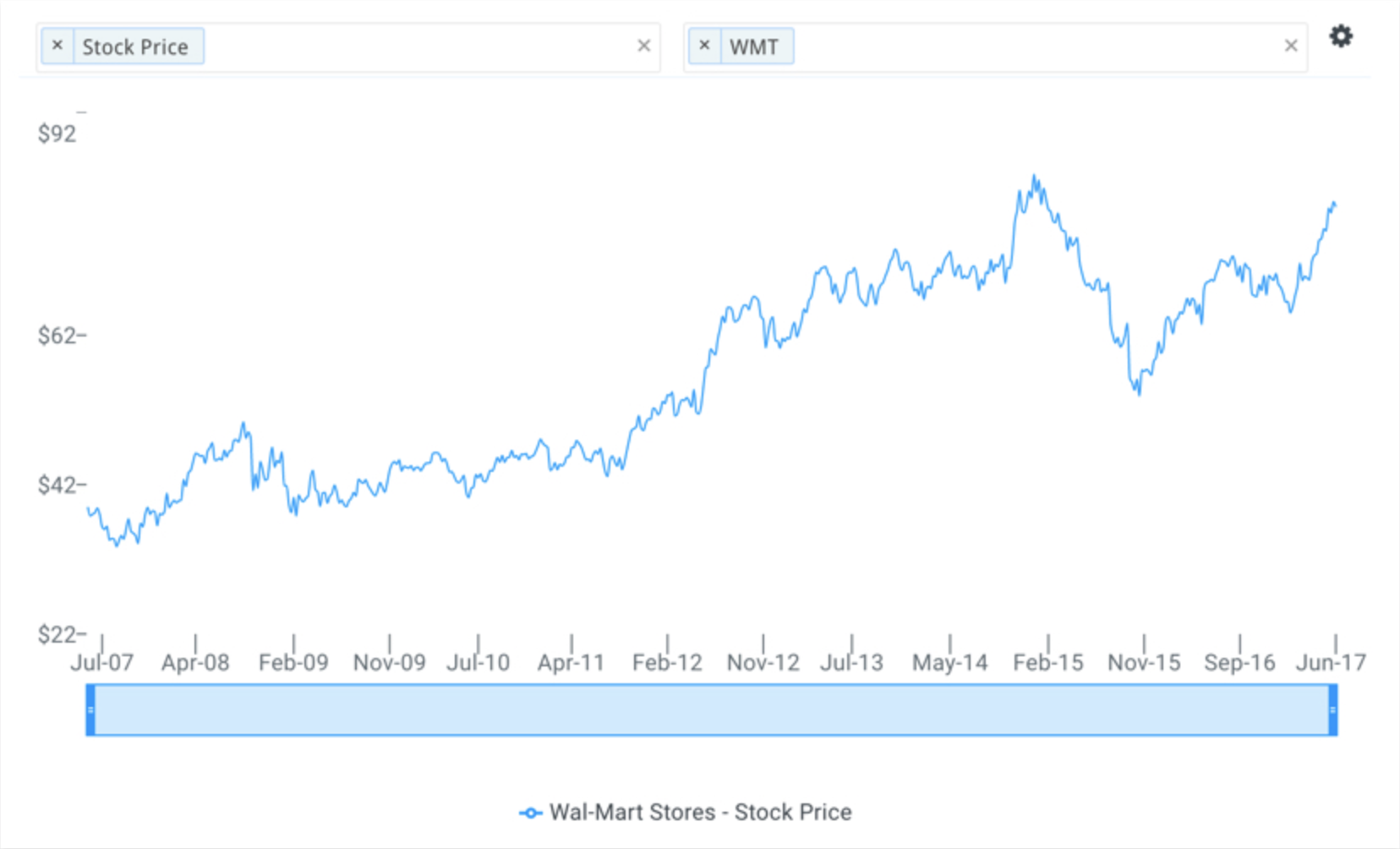 Skx Stock Quote Here's Why Walmart's Stock Will Break $90  Benzinga