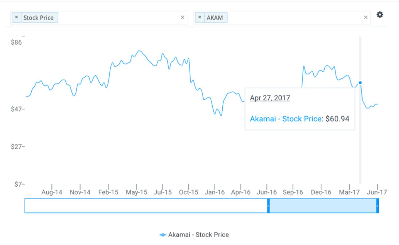 Etp Stock Quote Economy  514