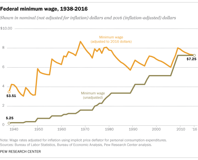 ft_17.01.03_minwage_1938_2016.png