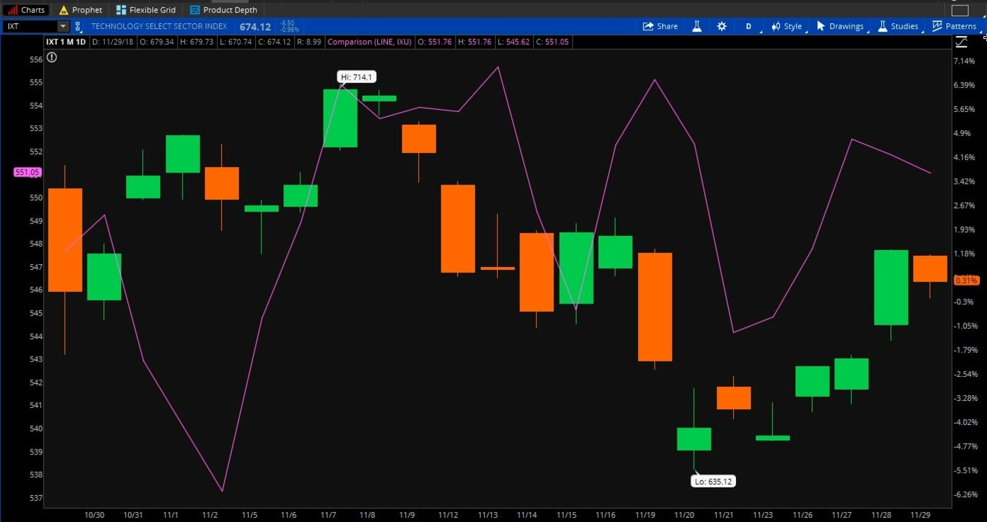 Forex trading primer