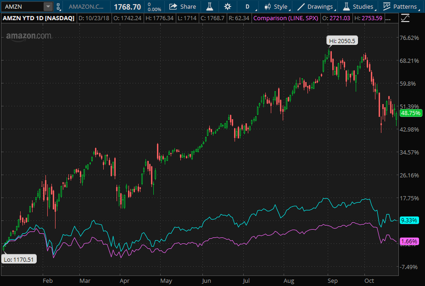 amazon-earnings-stock-performance-aws-ecommerce-retail_0.png