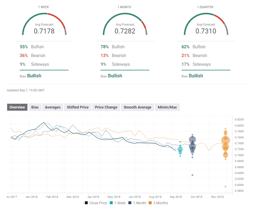 aud_usd_forex_forecast_poll_september_10_14_2018-636719297654479914.png