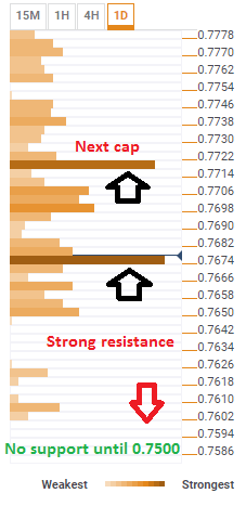 audusd_confluence_levels_march_28_2018_technical_table-636578196817124276.png
