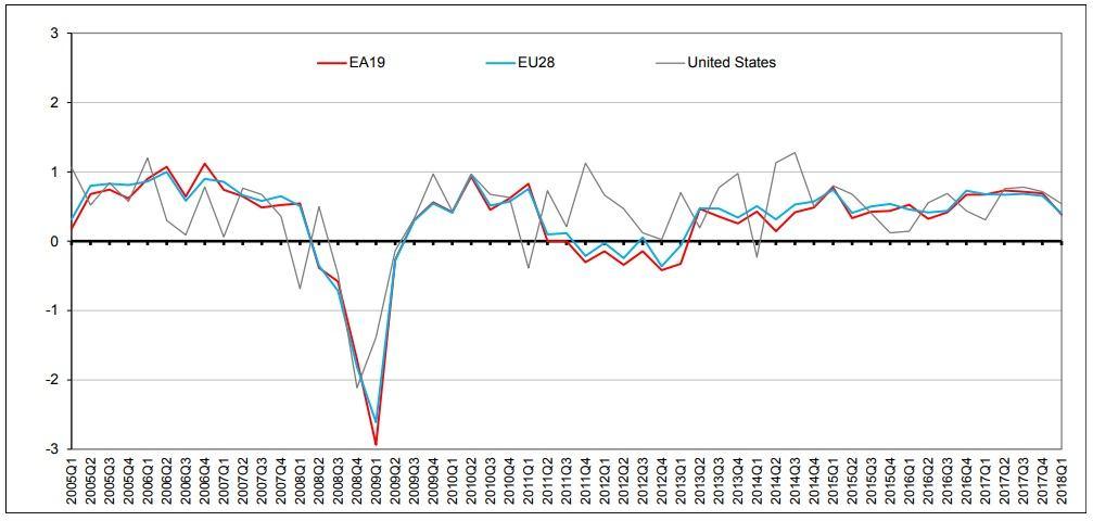 eurozone_gdp_growth_rate_qoq-636639653862364994.jpg