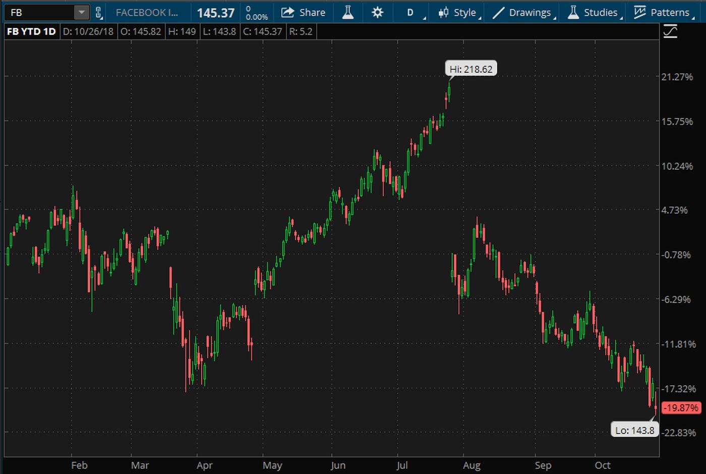 facebook-stock-chart-fb-earnings-eps-instagram-oculus-mark-zuckerberg.png