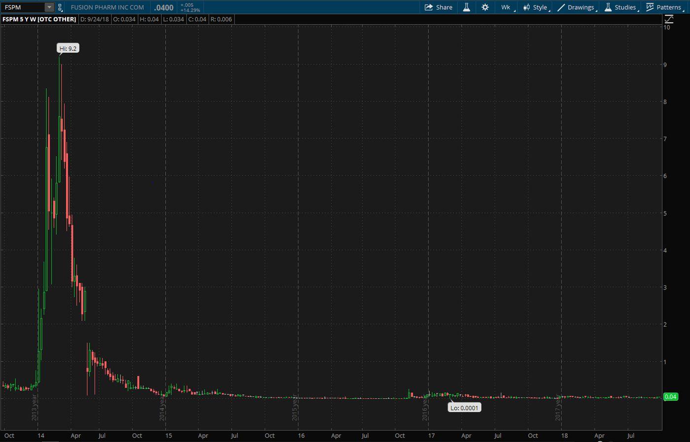 fusion-pharma-investing-in-marijuana-stocks-tilray-cannabis-pot-stocks.png